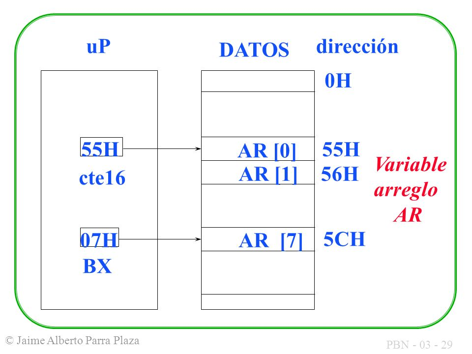 AR [0] AR [1] AR [7] 55H 56H 5CH uP DATOS dirección 0H cte16 07H BX Variable arreglo AR